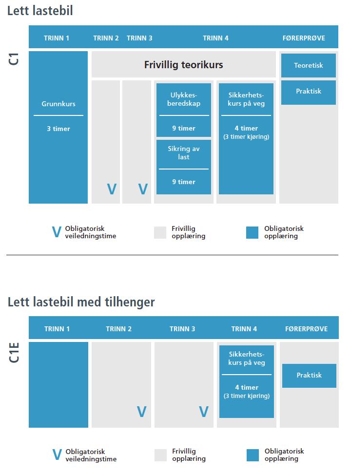 Førerkortopplæringen er bygget opp i moduler for å sikre at du ikke trenger å ta samme modul flere ganger. Illustrasjonen viser opplæringsmodulene for klasse C1 og C1E.